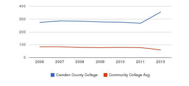 Camden County College Total Faculty&nbsp(2006-2013)