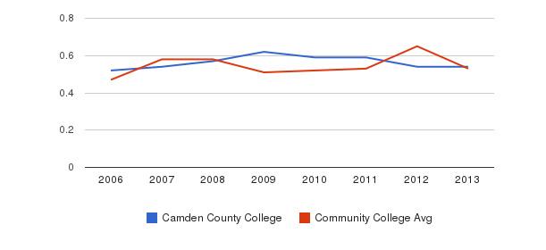 Camden County College Diversity Score&nbsp(2006-2013)