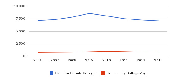 Camden County College Full-Time Students&nbsp(2006-2013)