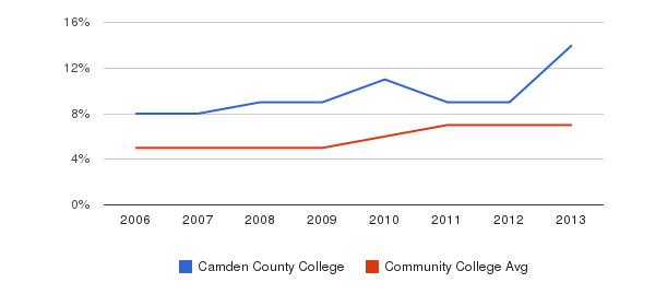 Camden County College Hispanic&nbsp(2006-2013)