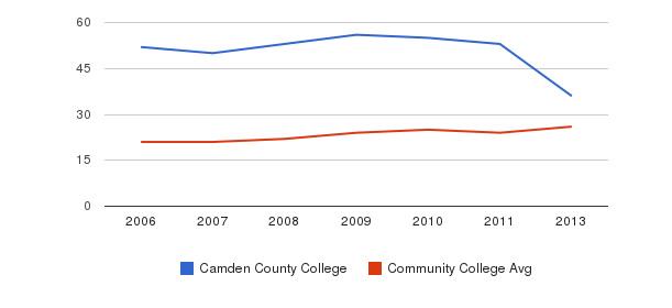 Camden County College student staff&nbsp(2006-2013)