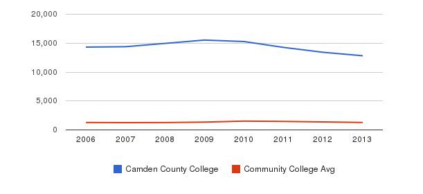 Camden County College Total Enrollment&nbsp(2006-2013)