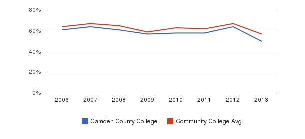 Camden County College White&nbsp(2006-2013)