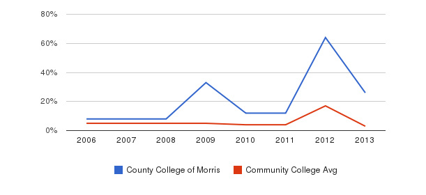County College of Morris Unknown&nbsp(2006-2013)