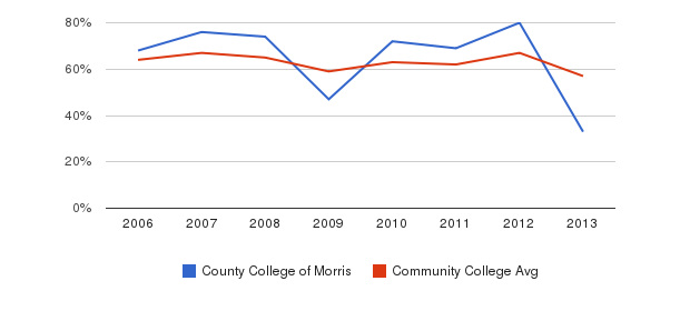 County College of Morris White&nbsp(2006-2013)