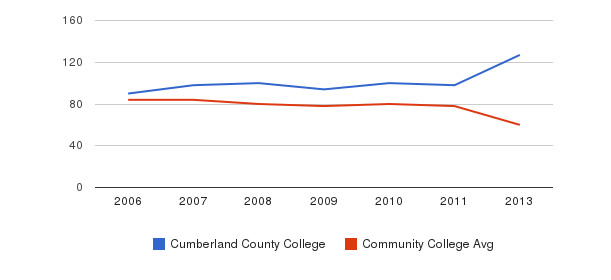 Cumberland County College Total Faculty&nbsp(2006-2013)