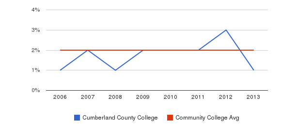 Cumberland County College Asian&nbsp(2006-2013)