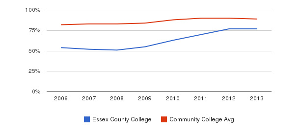 Essex County College % Students Receiving Some Financial Aid&nbsp(2006-2013)