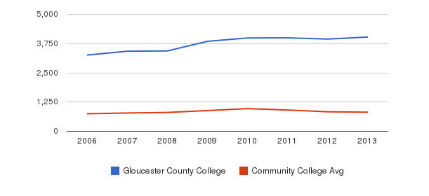 Gloucester County College Full-Time Students&nbsp(2006-2013)