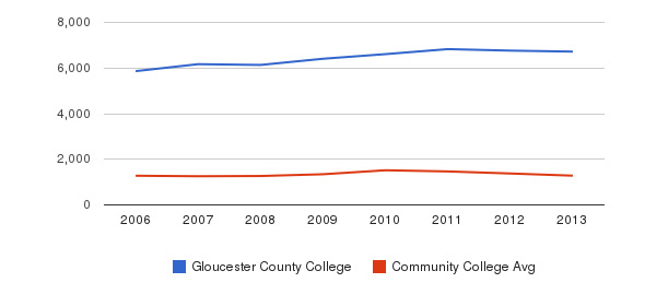 Gloucester County College Total Enrollment&nbsp(2006-2013)