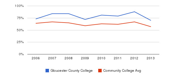 Gloucester County College White&nbsp(2006-2013)
