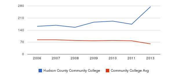 Hudson County Community College Total Faculty&nbsp(2006-2013)