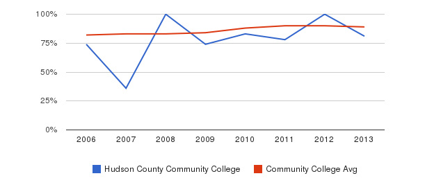 Hudson County Community College % Students Receiving Some Financial Aid&nbsp(2006-2013)