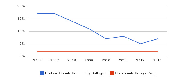 Hudson County Community College Asian&nbsp(2006-2013)