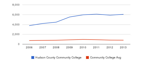 Hudson County Community College Full-Time Students&nbsp(2006-2013)