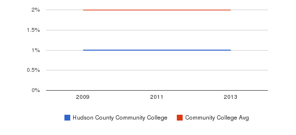 Hudson County Community College More&nbsp(2009-2013)