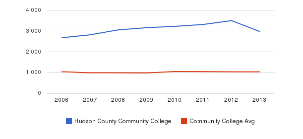 Hudson County Community College Part-Time Students&nbsp(2006-2013)