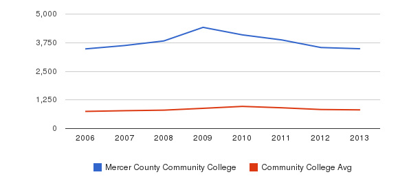 Mercer County Community College Full-Time Students&nbsp(2006-2013)
