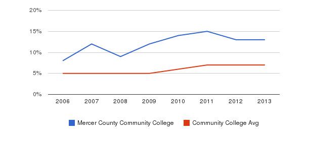 Mercer County Community College Hispanic&nbsp(2006-2013)