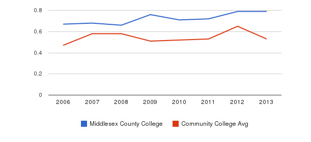 Middlesex County College Diversity Score&nbsp(2006-2013)