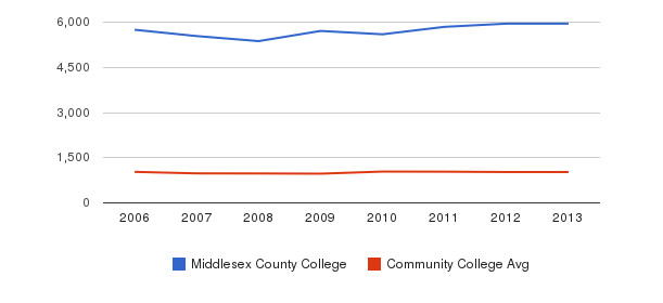 Middlesex County College Part-Time Students&nbsp(2006-2013)