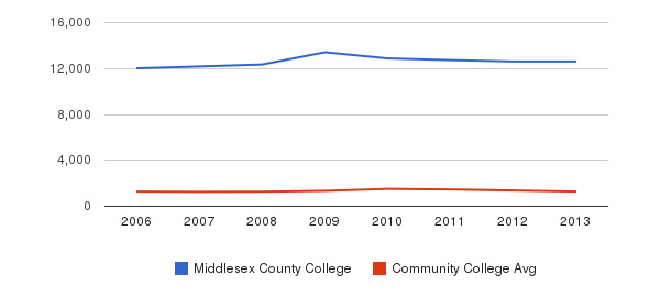 Middlesex County College Total Enrollment&nbsp(2006-2013)