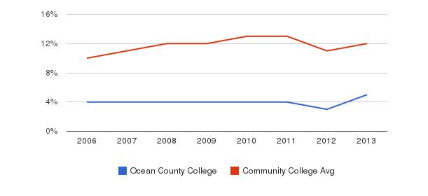 Ocean County College Black&nbsp(2006-2013)