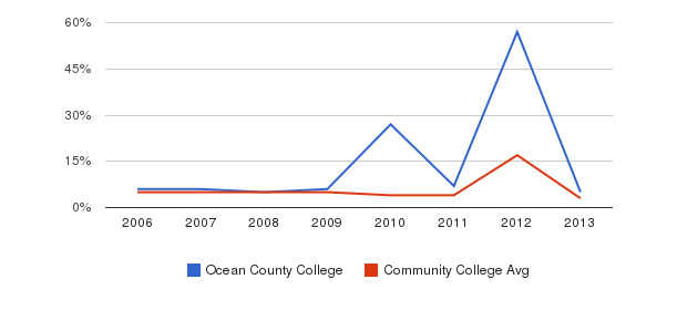 Ocean County College Unknown&nbsp(2006-2013)