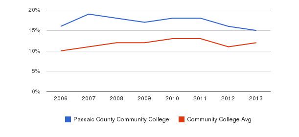 Passaic County Community College Black&nbsp(2006-2013)
