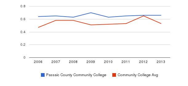 Passaic County Community College Diversity Score&nbsp(2006-2013)