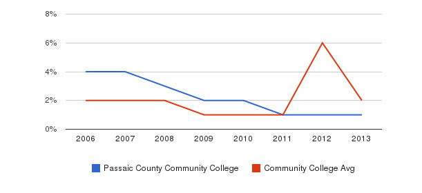 Passaic County Community College non_resident&nbsp(2006-2013)