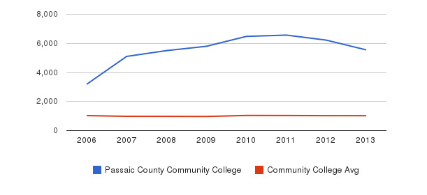 Passaic County Community College Part-Time Students&nbsp(2006-2013)