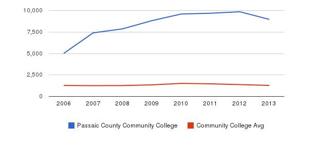 Passaic County Community College Total Enrollment&nbsp(2006-2013)