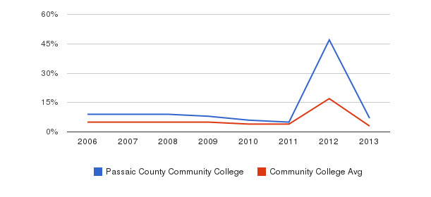 Passaic County Community College Unknown&nbsp(2006-2013)