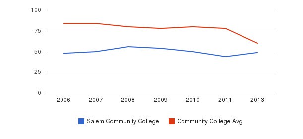 Salem Community College Total Faculty&nbsp(2006-2013)