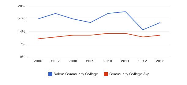 Salem Community College Black&nbsp(2006-2013)