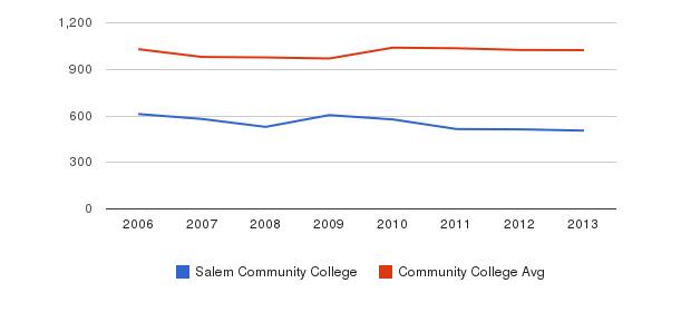 Salem Community College Part-Time Students&nbsp(2006-2013)