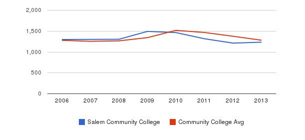 Salem Community College Total Enrollment&nbsp(2006-2013)