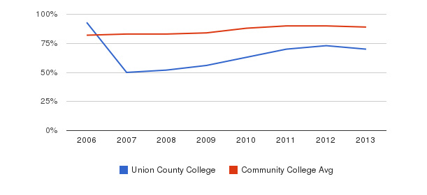 Union County College % Students Receiving Some Financial Aid&nbsp(2006-2013)