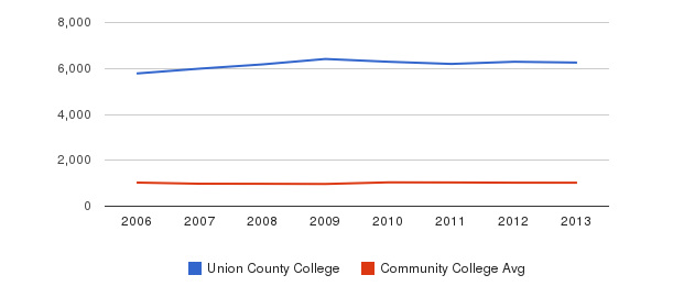 Union County College Part-Time Students&nbsp(2006-2013)