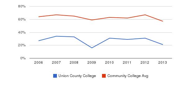 Union County College White&nbsp(2006-2013)