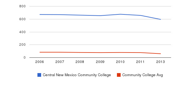 Central New Mexico Community College Total Faculty&nbsp(2006-2013)