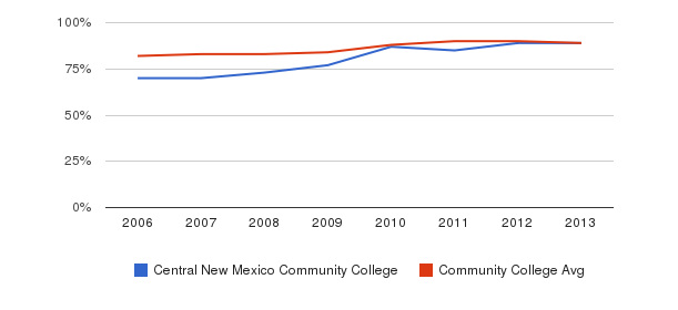 Central New Mexico Community College % Students Receiving Some Financial Aid&nbsp(2006-2013)