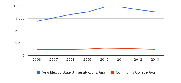 New Mexico State University-Dona Ana Total Enrollment&nbsp(2006-2013)
