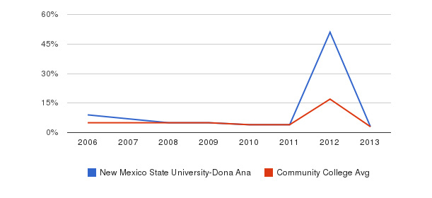 New Mexico State University-Dona Ana Unknown&nbsp(2006-2013)