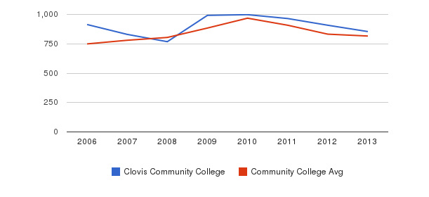 Clovis Community College Full-Time Students&nbsp(2006-2013)