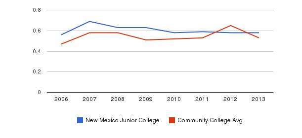 New Mexico Junior College Diversity Score&nbsp(2006-2013)