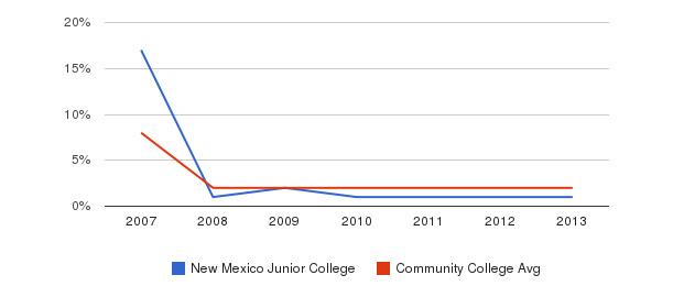 New Mexico Junior College More&nbsp(2007-2013)