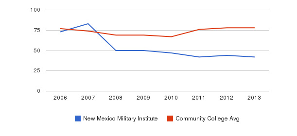 New Mexico Military Institute Percent Admitted&nbsp(2006-2013)