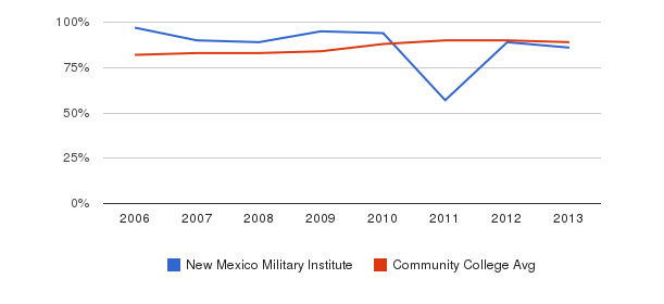 New Mexico Military Institute % Students Receiving Some Financial Aid&nbsp(2006-2013)